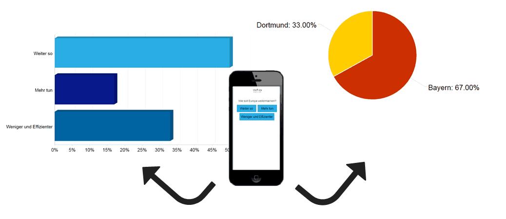 Ergebnisse als Balken- oder Pie-Chart